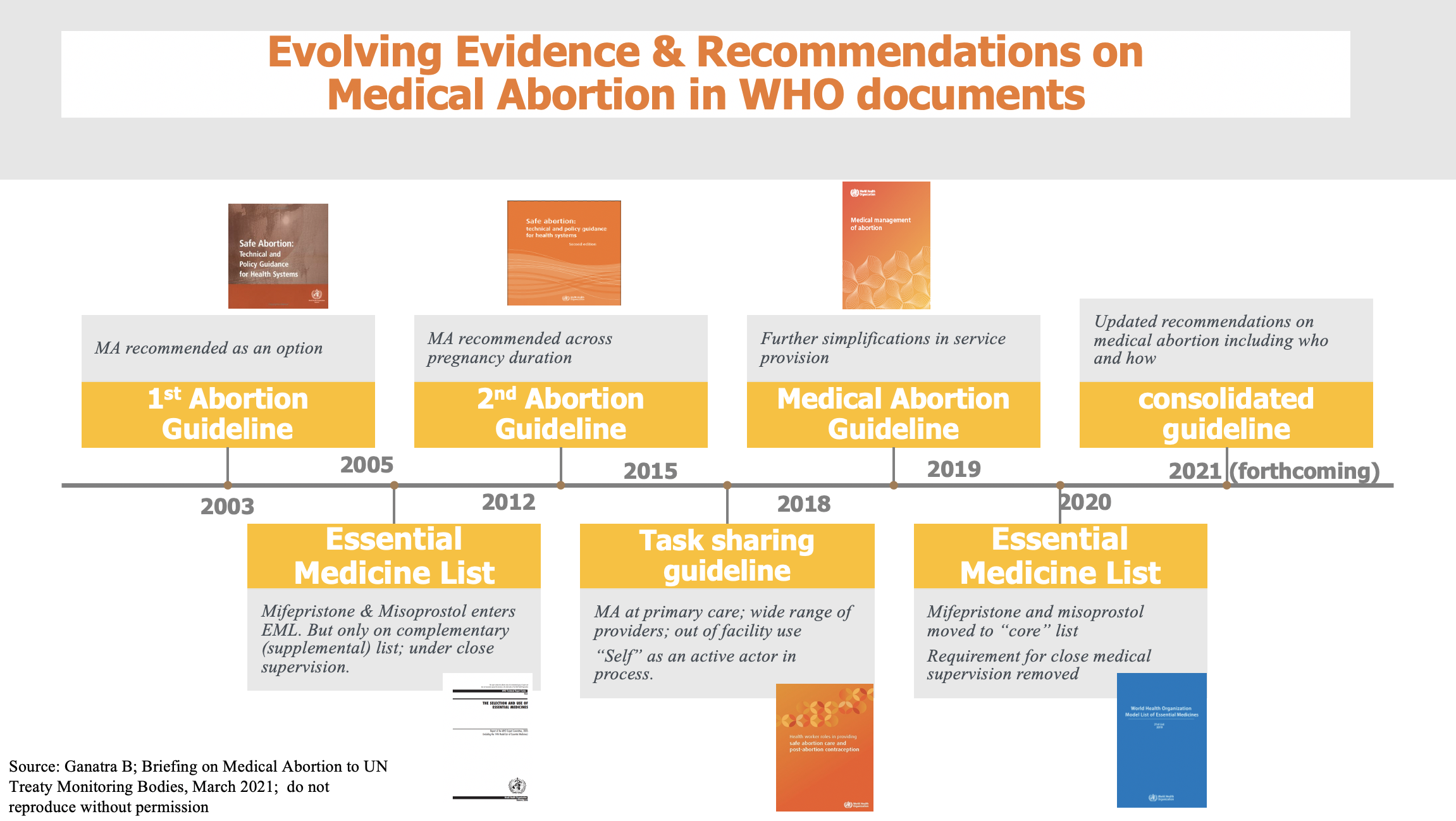 medical abortion recommendation timeline WHO