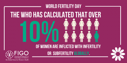 The World Health Organization has calculate that over 10% of women are inflicted with fertility or subfertility globally.